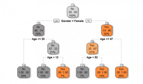 the-final-tree-with-rules