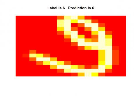 lab-digit-recognition-using-svm