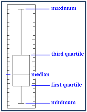 103 3 4 Box Plots and Outlier Detection – Statinfer